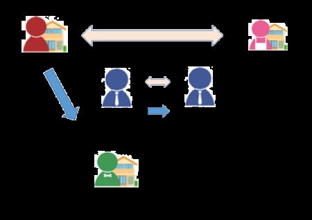 スマート売却の概念図